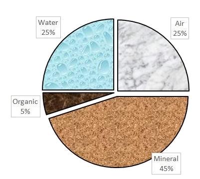 Healthy Soil Composition